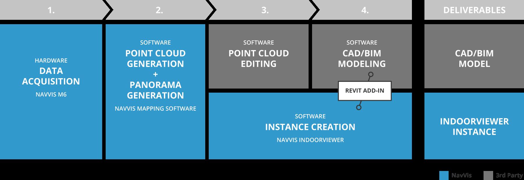 BIM_workflow_graphic