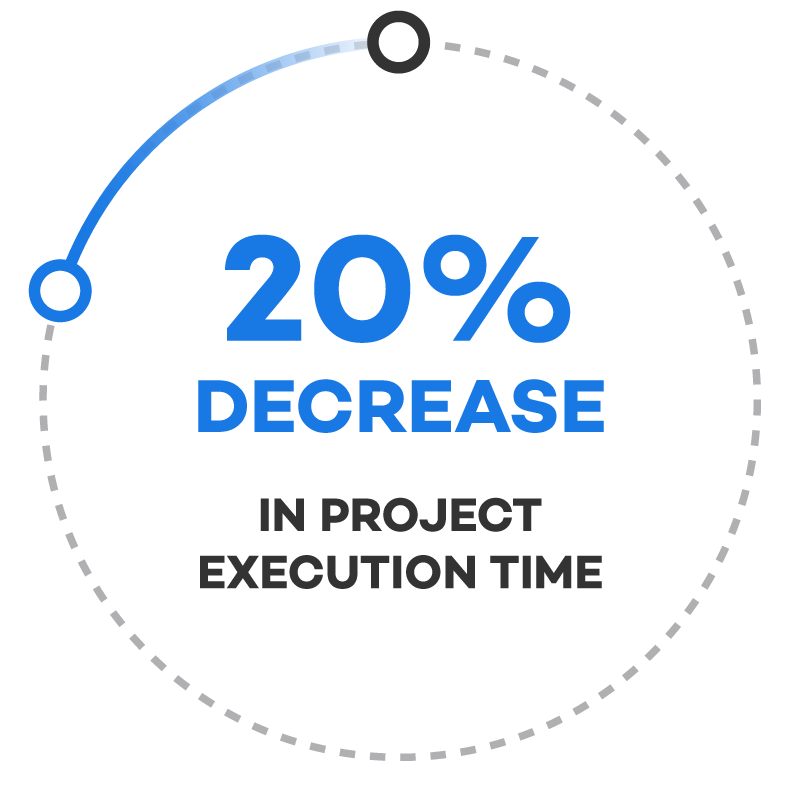20%-decrease-in-project-execution